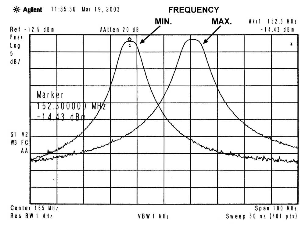 FE-1503-0050 | Helical band-pass filter | Buy on-line | rf-microwave com